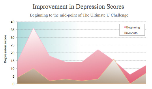 chart-UU-Depression-Researc